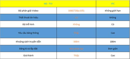 so sánh camera công nghệ hd-tvi với camera ip