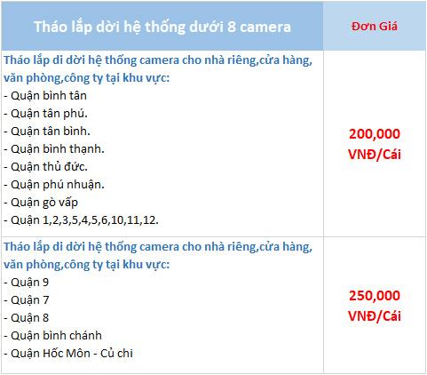 Bảng giá tháo lắp dưới 8 camera