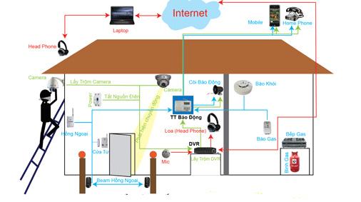 Giải pháp lắp đặt camera an ninh cho gia đình